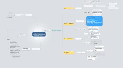 Mind Map: Эффективные приемы и методы формирования химических умений и навыков в профильных классах
