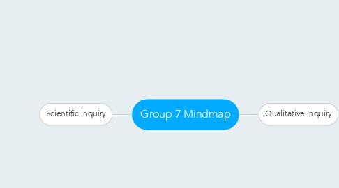 Mind Map: Group 7 Mindmap