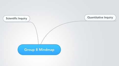Mind Map: Group 8 Mindmap
