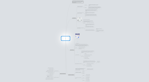 Mind Map: Redes Inalambricas (Wi-Fi)