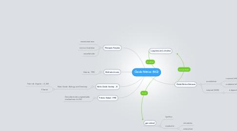 Mind Map: Óxido Nítrico (NO)