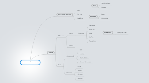Mind Map: Chemistry Terms