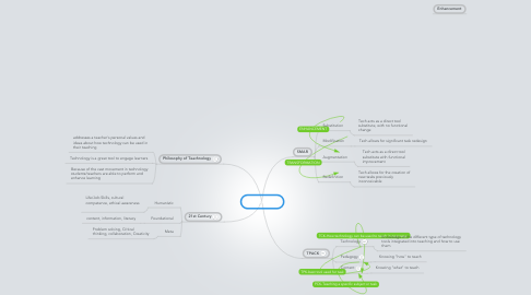 Mind Map: MODULE 5