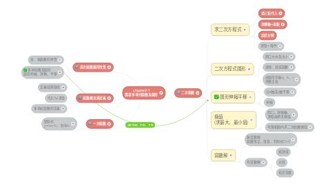Mind Map: chapter2-1 簡單多項式函數及圖形