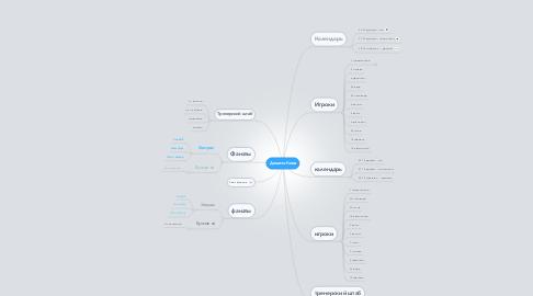 Mind Map: Динамо Киев