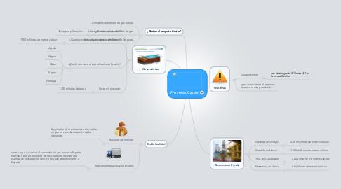 Mind Map: Proyecto Castor