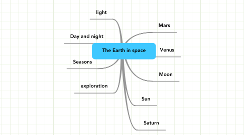 Mind Map: The Earth in space