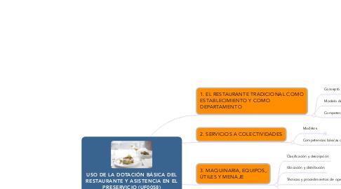 Mind Map: USO DE LA DOTACIÓN BÁSICA DEL RESTAURANTE Y ASISTENCIA EN EL PRESERVICIO (UF0058)