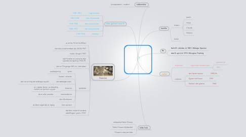 Mind Map: Pablo Picasso