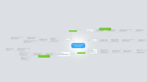 Mind Map: Персонажи пользующиеся приложениями VPN провайдеров