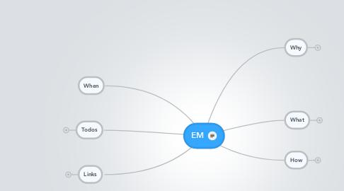 Mind Map: EM