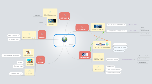 Mind Map: E - LEARNING