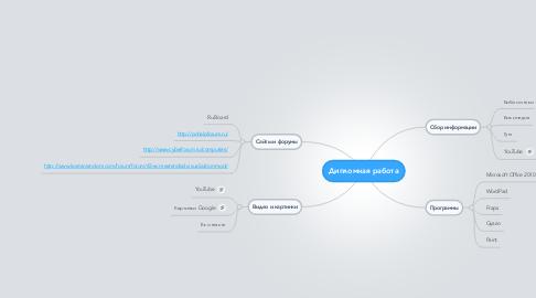Mind Map: Дипломная работа