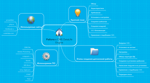 Mind Map: Работа с CMS DataLife Engine