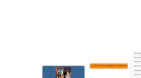 Mind Map: SERVICIO BÁSICO DE ALIMENTOS Y BEBIDAS Y TAREAS DE POSTSERVICIO EN EL RESTAURANTE (UF0059)