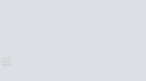 Mind Map: Вчинки людини залежать