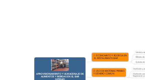 Mind Map: APROVISIONAMIENTO Y ALMACENAJE DE ALIMENTOS Y BEBIDAS EN EL BAR (UF0060)