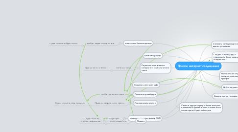 Mind Map: Плохое интернет соединение