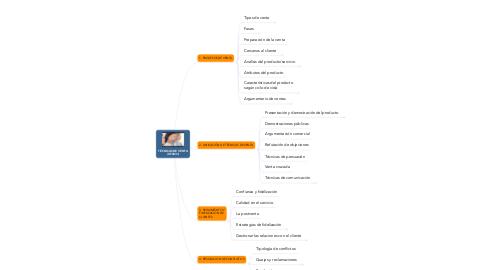 Mind Map: TÉCNICAS DE VENTA (UF0031)