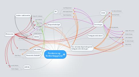 Mind Map: Forskere og forskerbaggrund