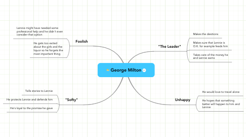 Mind Map: George Milton