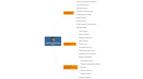 Mind Map: ANIMACIÓN Y PRESENTACIÓN EL PRODUCTO EN EL PUNTO DE VENTA (UF0034)
