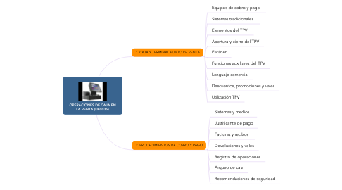 Mind Map: OPERACIONES DE CAJA EN LA VENTA (UF0035)