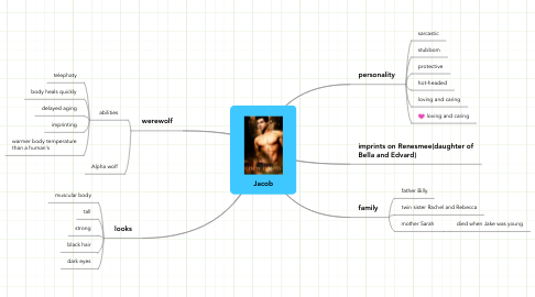 Mind Map: Jacob