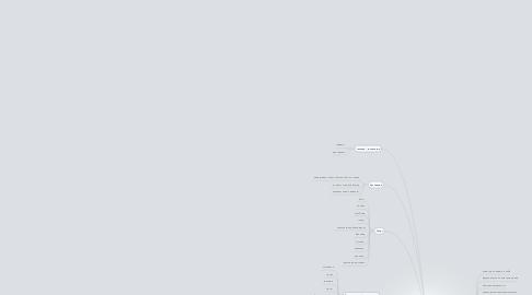 Mind Map: Что мне нравится делать