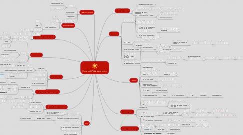 Mind Map: Флешмоб Побеждай легко!