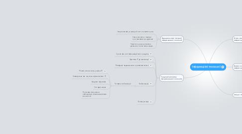 Mind Map: Інформаційні технології