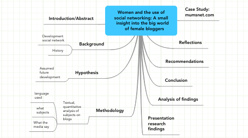 Mind Map: Women and the use of social networking: A small   insight into the big world      of female bloggers