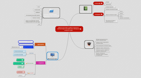 Mind Map: Ментальная карта в работе школьного библиотекаря над правилами соблюдения авторских прав