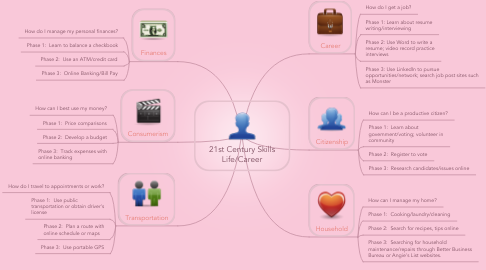 Mind Map: 21st Century Skills Life/Career