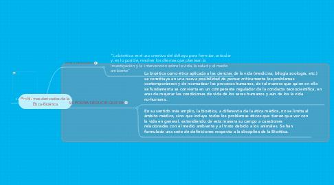 Mind Map: Problemas derivados de la Ética-Bioética