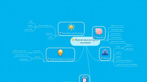 Mind Map: Жизненные ресурсы человека