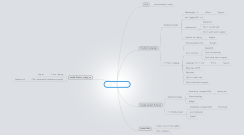 Mind Map: Kerwin Rae BBMC