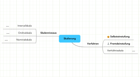Mind Map: Skalierung