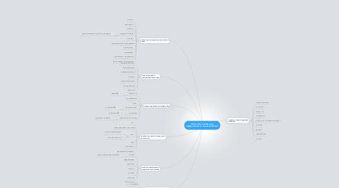 Mind Map: Как я смогу повысить эффективность своей работы?