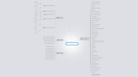 Mind Map: Install Application List