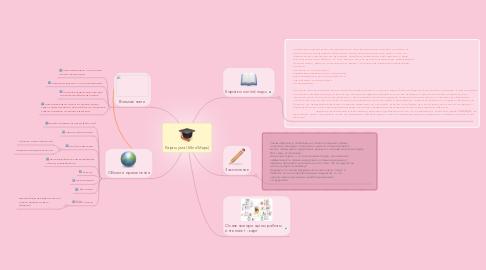 Mind Map: Карты ума (Mind Maps)