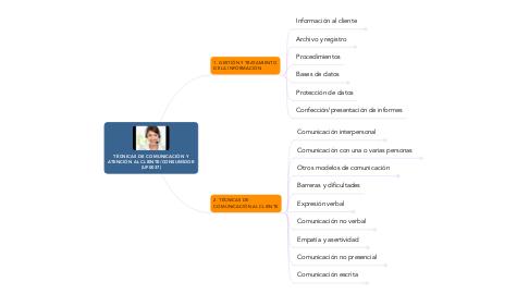 Mind Map: TÉCNICAS DE COMUNICACIÓN Y ATENCIÓN AL CLIENTE/CONSUMIDOR (UF0037)
