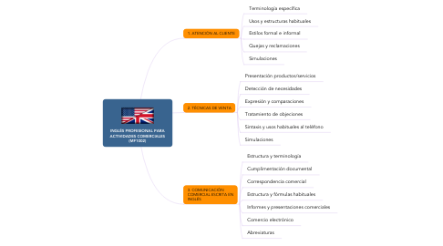 Mind Map: INGLÉS PROFESIONAL PARA ACTIVIDADES COMERCIALES (MF1002)
