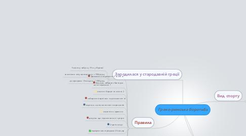 Mind Map: Греко-римська боротьба