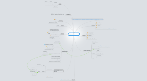 Mind Map: Sensibilisierungsinitiative für Informationssicherheit