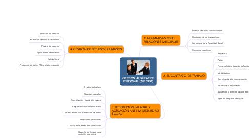 Mind Map: GESTIÓN AUXILIAR DE PERSONAL (MF0980)