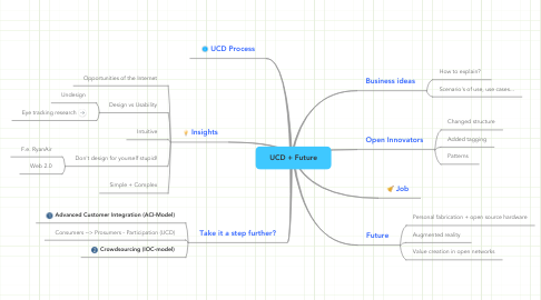 Mind Map: UCD + Future