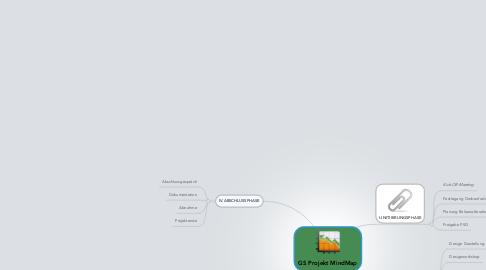 Mind Map: GS Projekt MindMap