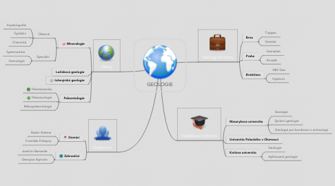 Mind Map: GEOLOGIE