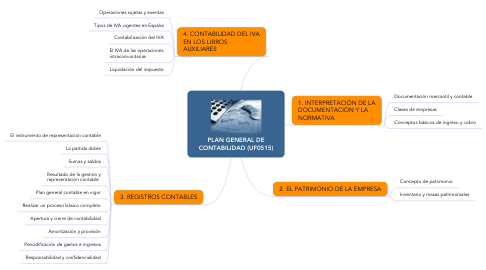 Mind Map: PLAN GENERAL DE CONTABILIDAD (UF0515)